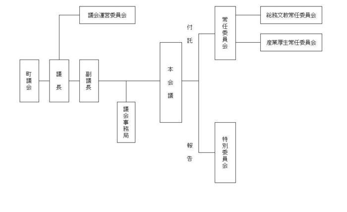 議会組織図(HP用).jpg