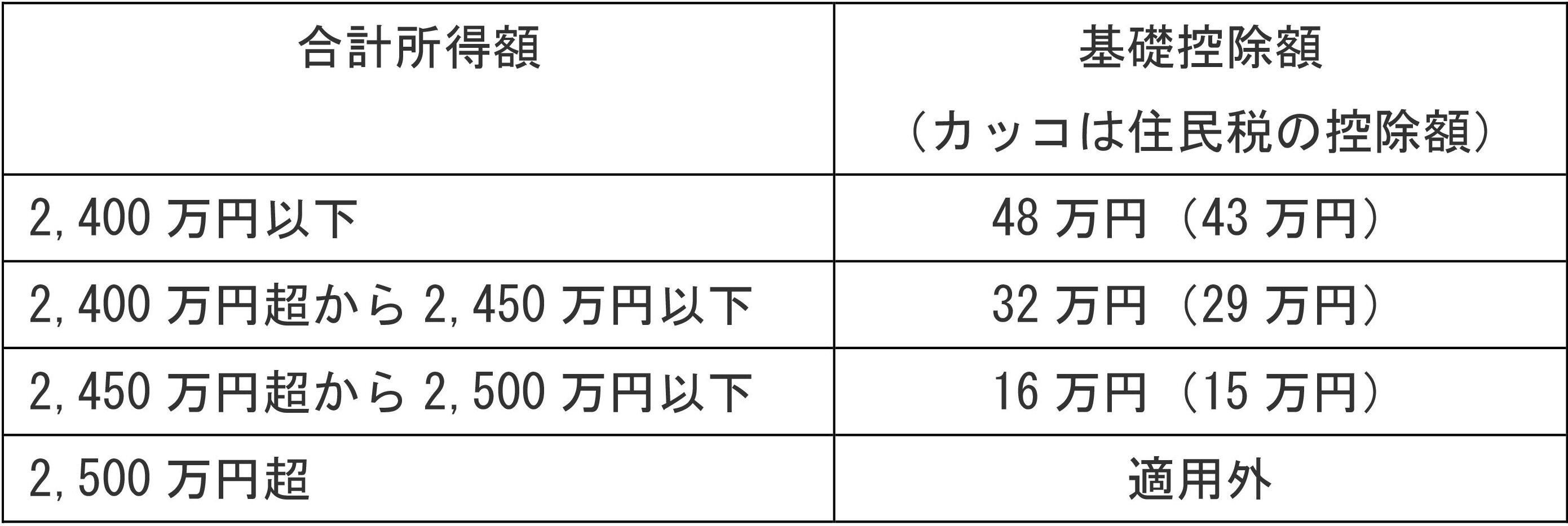 48 基礎 万 円 控除